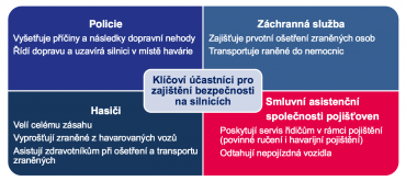 Role smluvních asistenčních společností u nehod.
