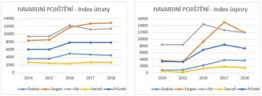 Index útraty a index spotřeby u havarijního pojištění.