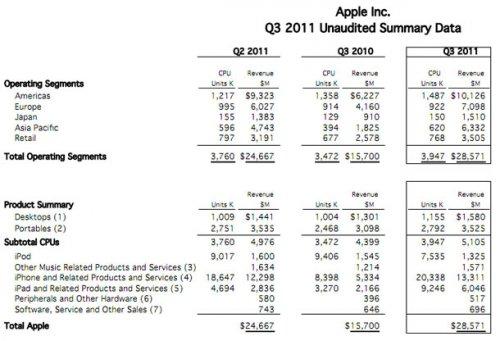Výsledky Apple 3Q-2011