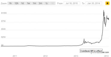 Cena bitcoinu zažila několik růstů a propadů, prudký růst na sklonku roku 2013 a další propad ve vazbě na oznámení, že čínská burza pro obchody s BTC nepřijímá vklady v čínských juanech.
