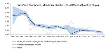 Průměrné zhodnocení vkladů v transformovaných fondech.