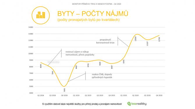 [aktualita] Bezrealitky.cz: Pád turismu v Praze srazil průměrné ceny nájmů na úroveň roku 2018, jinde rostly