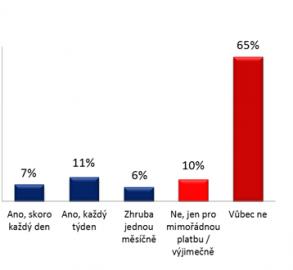 Využívání mobilního bankovnictví klientů bank v ČR
