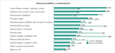 Náročnější úkony, jako je například zadávání trvalých plateb nebo nastavení účtu většina lidí provádí prostřednictvím přihlášení přes web banky.