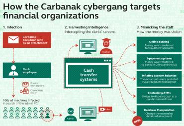 Fungování nové verze systému Carbanak.