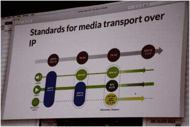 Standardy přenosu mediálních toků pomocí protokolu IP pro Real Time Protocol streaming SMPTE 2022-6 a 7(z prezentace firmy Sunteq).