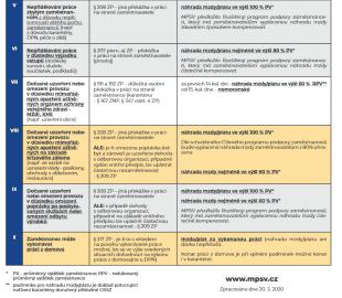 Boj s koronavirem pracovněprávní oblast (zdroj MPSV)