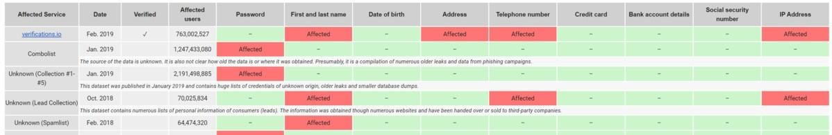 Institut HPI vám pošle soubor dat, z něhož můžete zjistit, které všechny údaje byly v souvislosti s vaším e-mailem vyzrazeny. Údaje jsou pak seřazeny od nejnovějších k nejstarším.