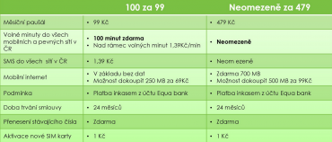 Mobilní tarify U:fon pro klienty Equa bank (09/2015).