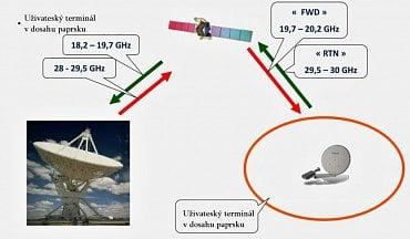 Rozložení kmitočtů používaných systémem KA-Sat odpovídá ITU, příděl pro Region 1, tj. Evropu a Středozemí (duplexní spojení).