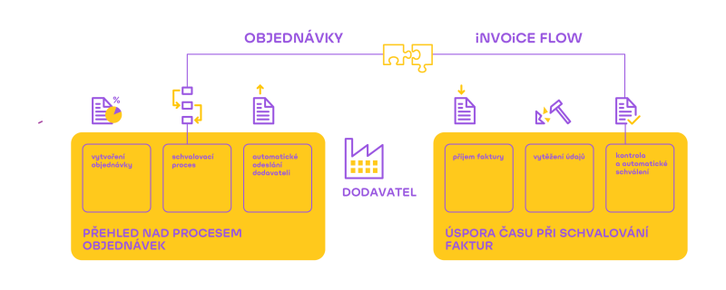 Schema modulu objednavek GRiT