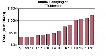 Výdaje zábavního průmyslu ve Spojených státech na lobbing (1998 - 2011)
