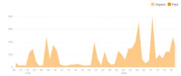 Dosah u @365tipů na Facebooku od 0 do aktuálních 160 fanoušků.