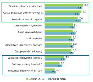 Kde mají Češi rezervy v bezpečnosti?