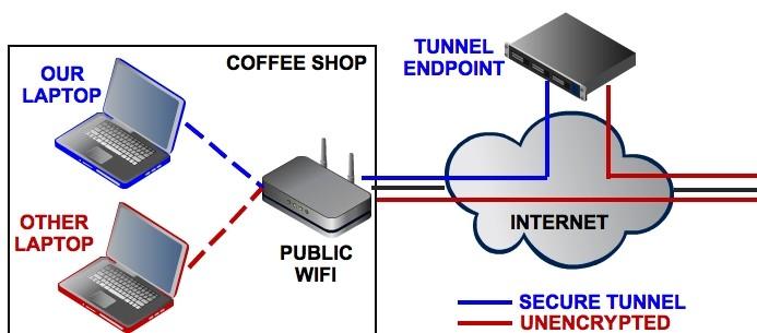 Síť VPN si můžete představit jako zabezpečený tunel, kterým putuje veškerý datový provoz do Internetu
