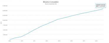 Vývoj počtu vytěžených bitcoinů