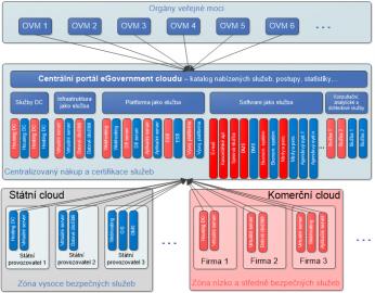 Možné schéma fungování státního eGovernment cloudu.