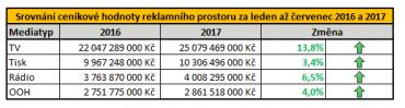 Srovnání ceníkové hodnoty reklamního prostoru za leden až červenec 2016 a 2017 (klikněte pro zvětšení).