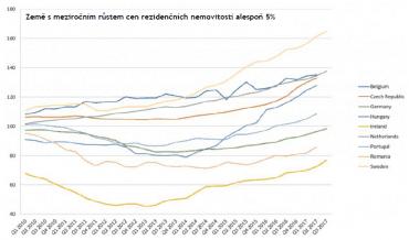 Země s meziročním růstem cen rezidenčních nemovitostí