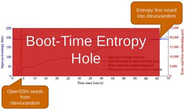 Čas, kdy po bootu na embedded zařízení není dostatek entropie