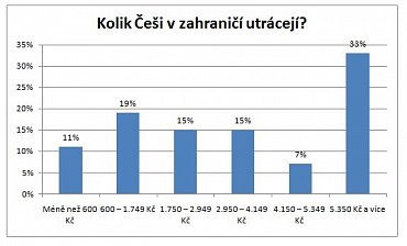 Češi v zahraničních e-shopech utrácejí ročně nejčasti více než 5350 Kč.