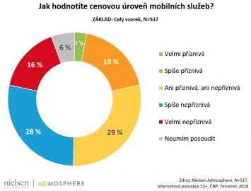 Průzkum spokojenosti s mobilními cenami