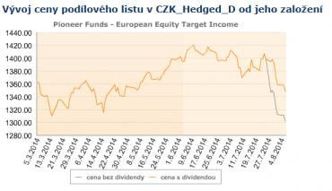 LU1028965215. Vývoj ceny podílových jednotek fondu od založení.