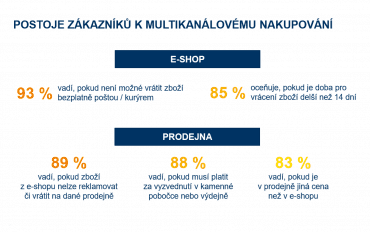 Přístup zákazníků k multikanálovému nakupování (Zdroj: Jak Češi nakupují v multikanálovém světě – výzkum 2019)