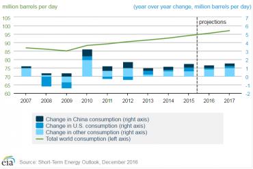 Meziroční změna poptávky (pravá osa) po ropě v Číně (tmavě modrá), USA (středně modrá) a zbytku světa (bledě modrá); celková poptávka po ropě (zelená linie) v milionech barelů denně (levá osa).