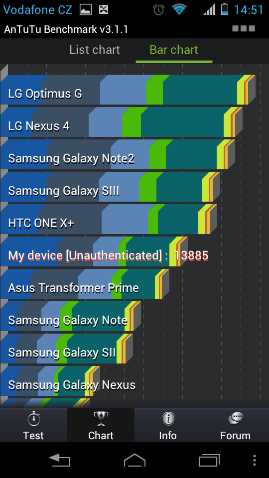 Výsledky testu Motorola Razr I v AnTuTU Benchmark