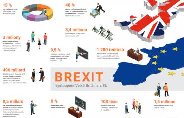 Co by se stalo poté, co by Velká Británie vystoupila z EU?