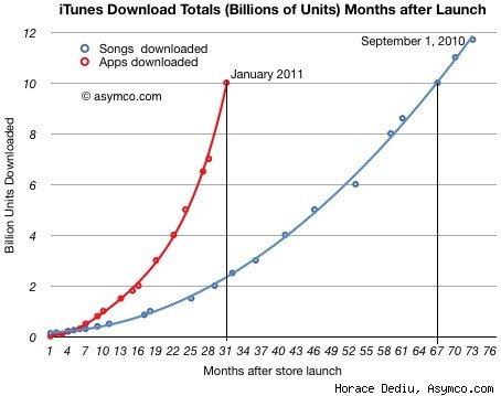 Prodej aplikací a hudby v App Store