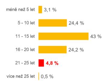 Kolik let stráví Češi v důchodu?