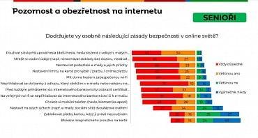 Mladí se v online prostředí cítí bezpečně. Kvůli tomu se ale mohou stát snadnějším terčem pro útočníky