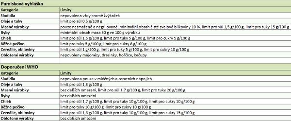 Porovnání limitů pamlskové vyhlášky a doporučení WHO. Pramen: Potravinářská komora ČR