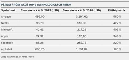 Pětiletý růst akcií technologických firem
