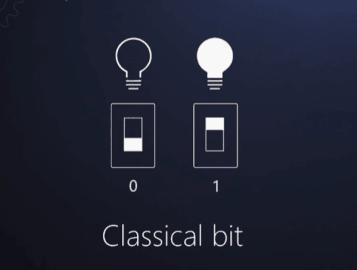 Klasický bit, který nabývá pouze hodnot 0 a 1.