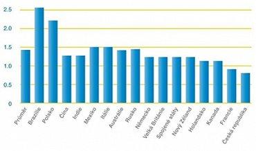 Průměrný počet ukončených obchodních vztahů ročně z důvodu nekvalitní zákaznické péče