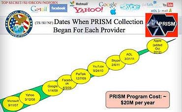 Postup přistoupení k programu PRISM. Stránka z prezentace, kterou získal Guardian