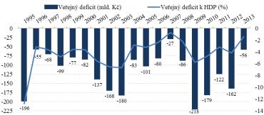 Vývoj veřejného deficitu ČR (levá osa) a relativně k HDP (pravá osa). Zdroj dat: Český statistický úřad