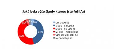 Online průzkum pojištění odpovědnosti za škody z provozem domácnosti. NMS Market Research, listopad 2014, populace: 18-65 let, 1000 respondentů.