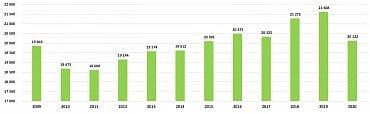Výstav piva v tisících hektolitrů za rok 2020
