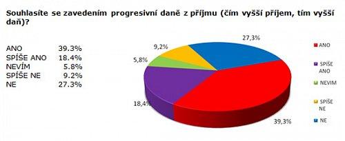 graf progresivni dan