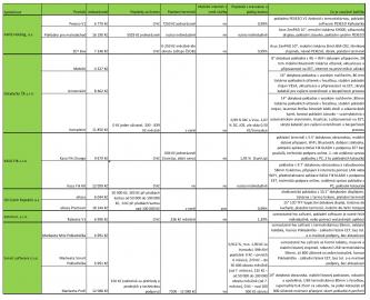 Analýza: Jak si vybrat platební terminály a pokladny pro pevné prodejny a stánky? (06/2018)