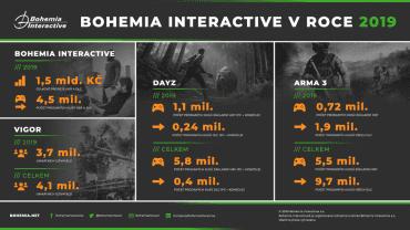 Bohemia Interactive v roce 2019