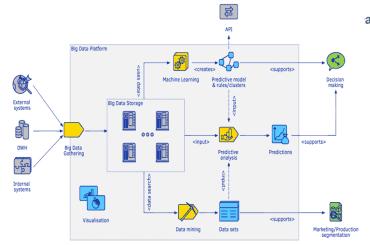 Big Data Platform.