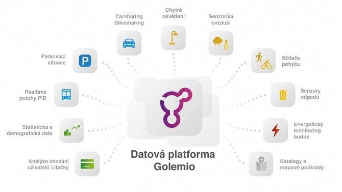 [článek] Operátor ICT zveřejnil pražskou datovou platformu Golemio jako open-source