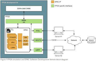 FPGA emulace akcelerátoru EPAC 1.0