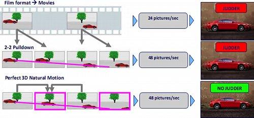 Vylepšení kvality obrazu nabízí Philips také funkcí 3D Natural Motion. Zpracování odstraňuje efekt, který se běžně vyskytuje v okolí pohybujícího se objektu. Působí v horizontálním, vertikálním i  diagonálním směru. Obraz je pak ostrý i v rychlých scénách i u velice malých objektů.
