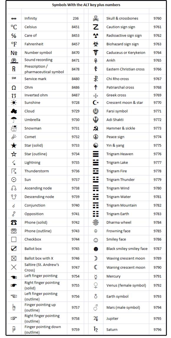 Tabulka speciálních znaků zapisovaná pomocí klávesy Alt